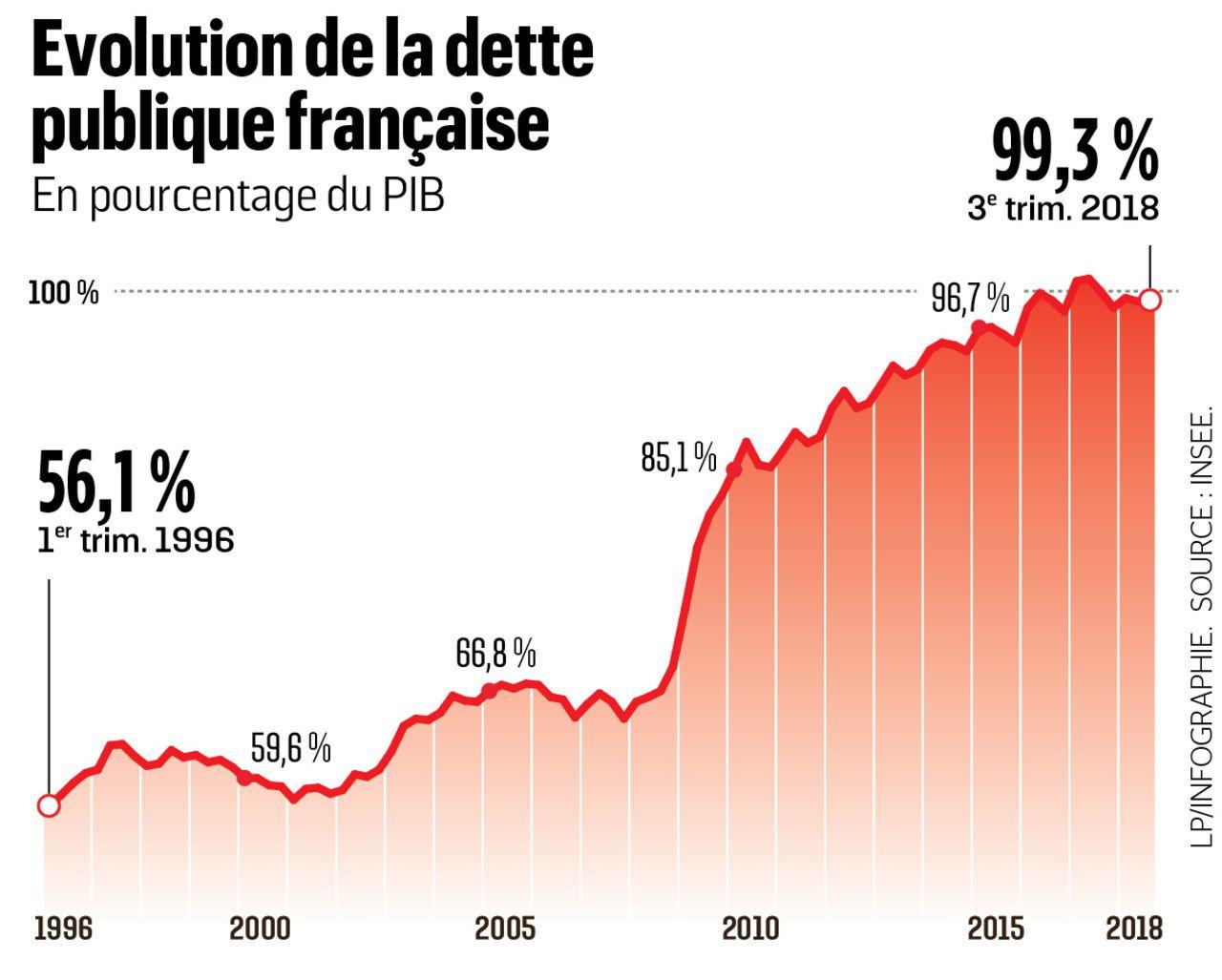 dette publique française