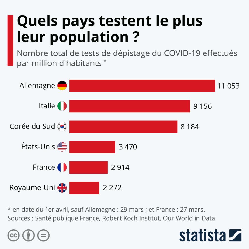 COVID-19 : Quels pays testent le plus ?