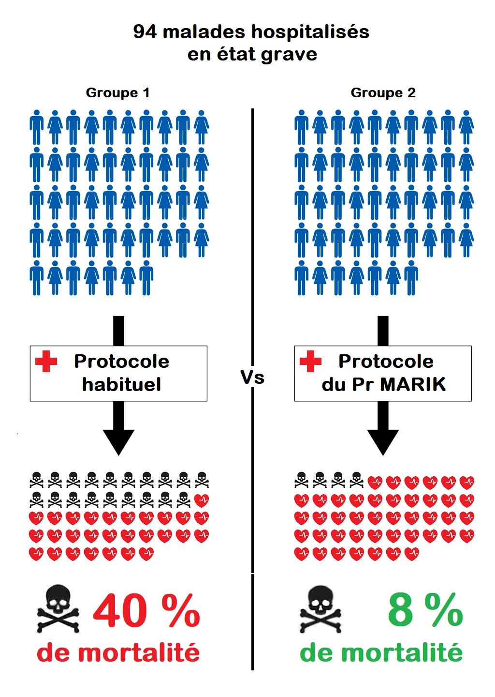 Protocole habituel vs pr Marik